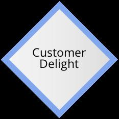 GEM - Customer Delight